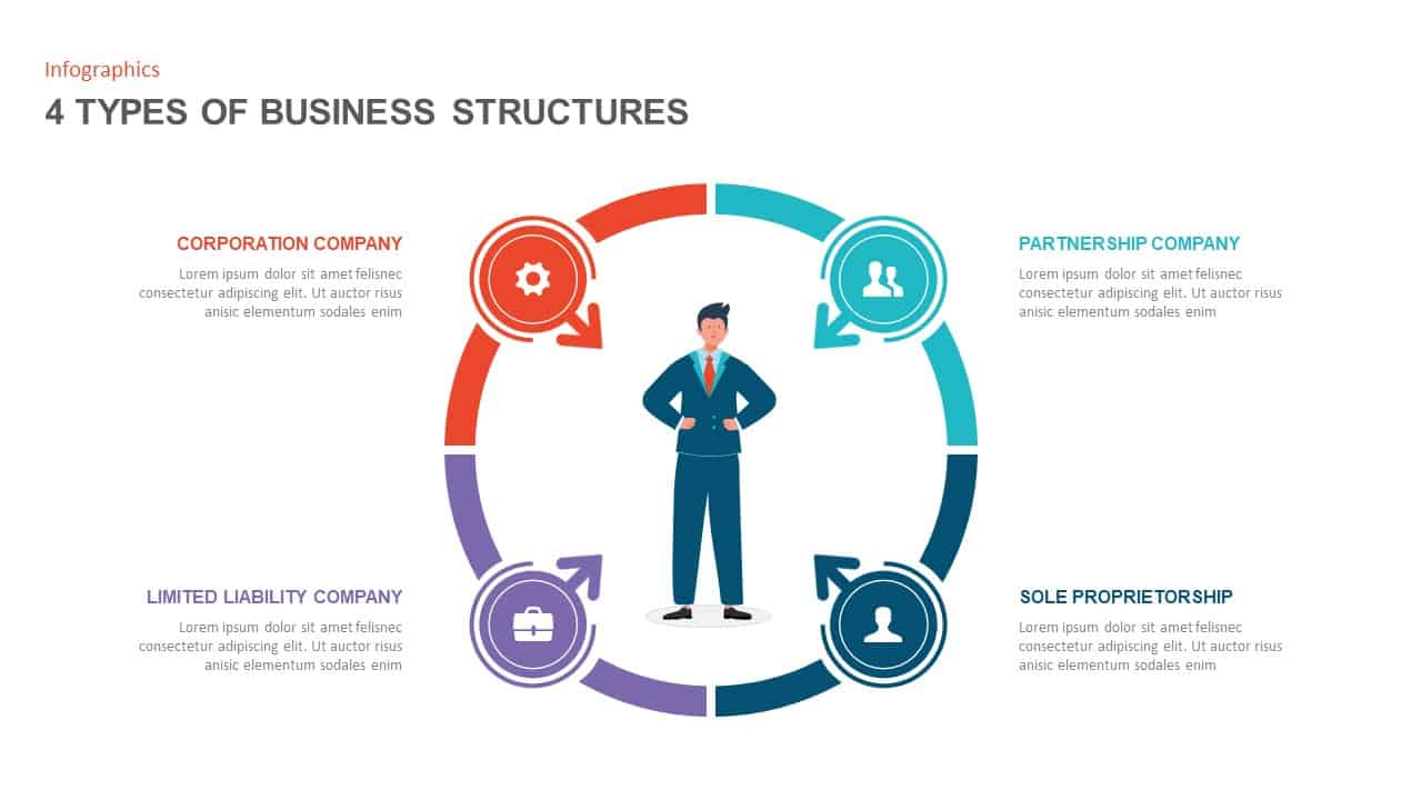 organizational structure types